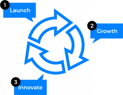 innovationsgetriebener-unternehmenszyklus-von-mindi-lab